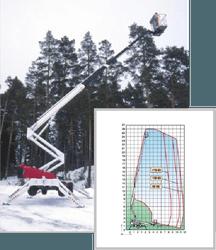 Телескопические передвижные подъемники Dino 260XTD
