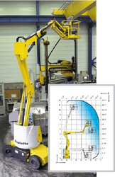 Самоходные коленчатые телескопические подъемники HA 12 IP